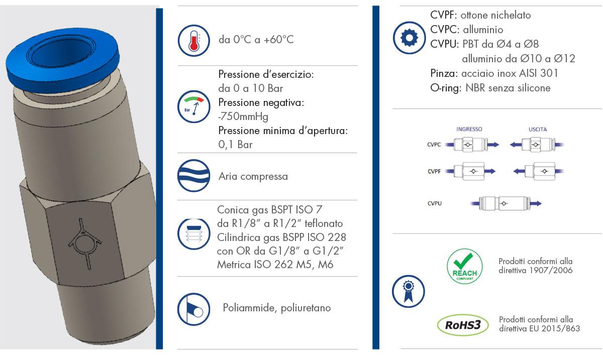 CVP - Valvole Unidirezionali CVP