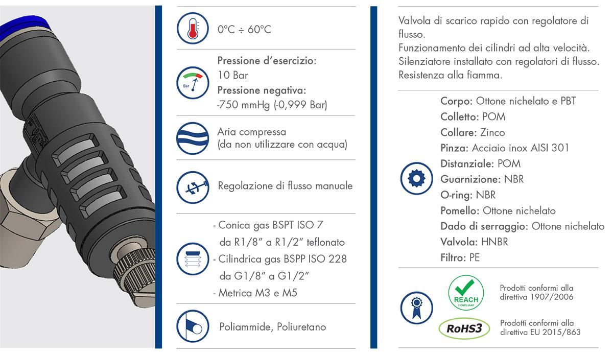 ESC - Valvole di scarico rapido in plastica con regolatore